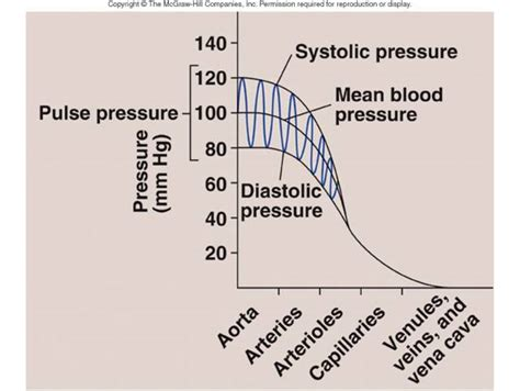 What is the change of blood pressure for picture 9