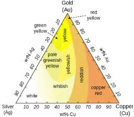 all kinds of gold h picture 7
