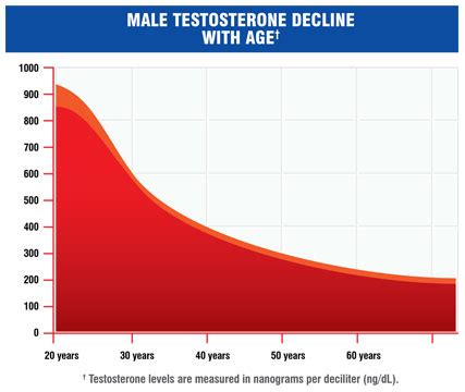 testosterone injections and sex drive picture 9
