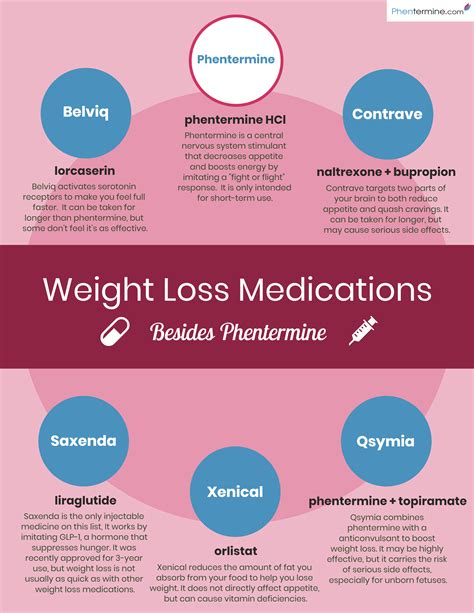 information on paharmacy's that prescribe weight loss medication picture 1