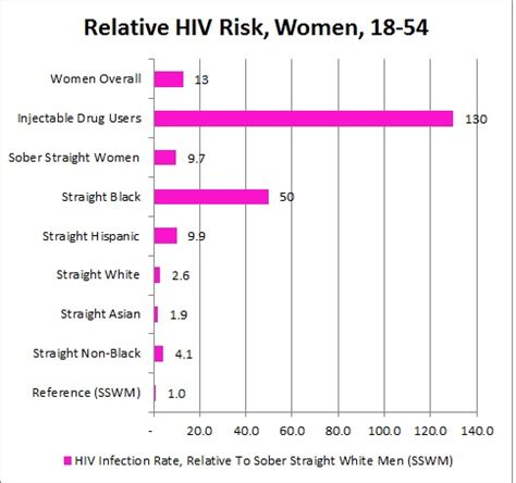 are women at more risk getting herpes than men picture 1