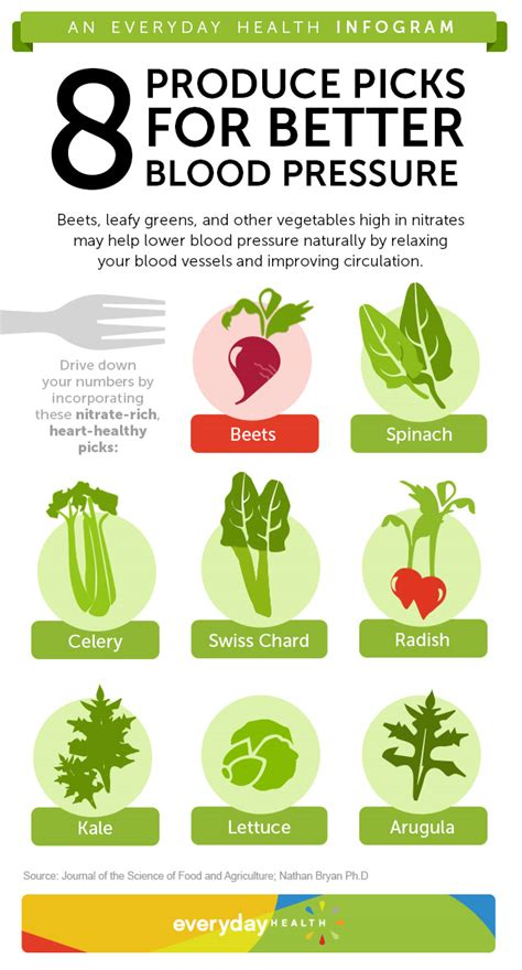 Vitamins to lower blood pressure picture 1