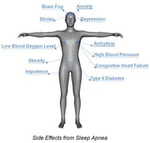 effect of on sleep apnea picture 2