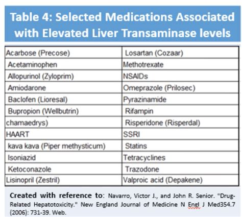 elevated liver functions picture 13