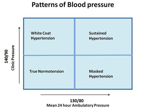 Blood pressure at one day 230 120 another picture 3