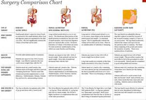 la weight loss different plan types picture 3