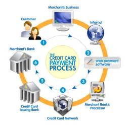 processing credit cards online as a home based business picture 1
