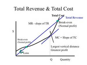 total revenue curve monopoly picture 2
