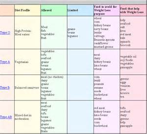 diet for blood types picture 2