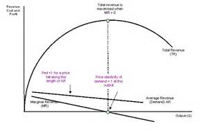 total cost curve tutor2u picture 9