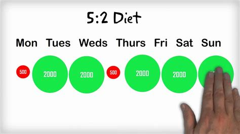 5:2 pain relief on diet 5:2 picture 1