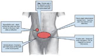 cramping, herpes and menopause picture 19
