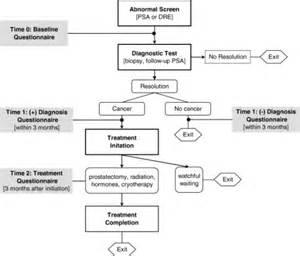 Prostatic specific antigen picture 11