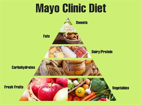 copy of the ohio mayo clinic diet picture 11