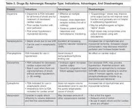 Dose calculation iv blood pressure medications picture 6