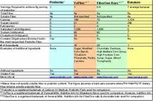 compare probiotics picture 9