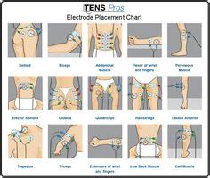 using tens unit on legs natural ways to picture 3