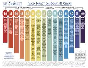 food and the acid-alkali balance of the body picture 11