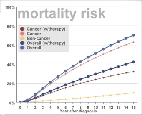 canine bladder cancer life expectancy picture 1