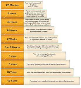 quit smoking chart picture 13