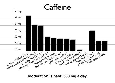 Caffine and high blood pressure picture 7