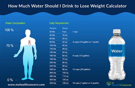 how much water weight will i loose on picture 1