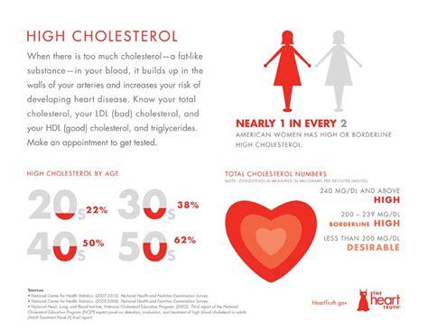 Cholesterol risk picture 1