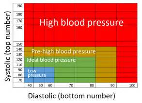 High blood pressure graphs picture 7