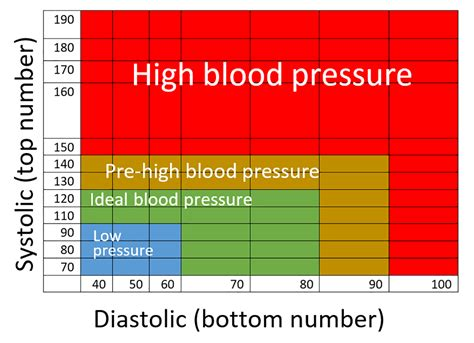 What too high blood pressure reading 90 picture 11