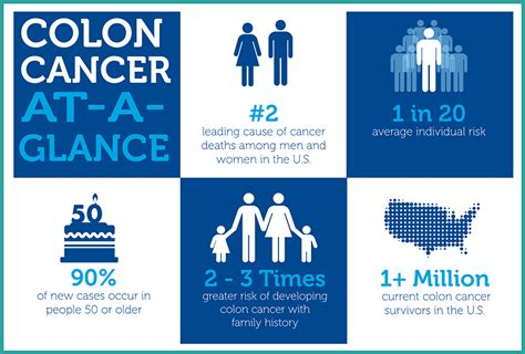 colon cancer awareness month picture 9