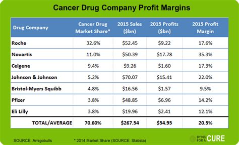 pharmaceutical companies colon cancer picture 8