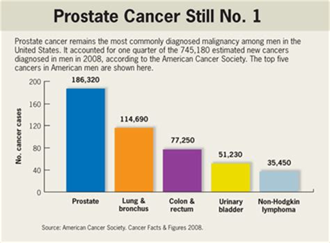 Prostate cancer screening picture 3