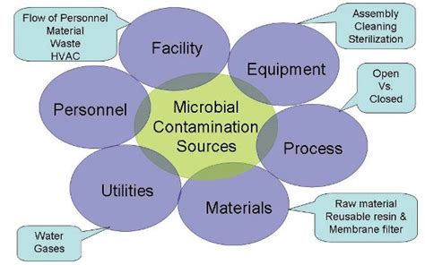 Microbial contamination picture 1