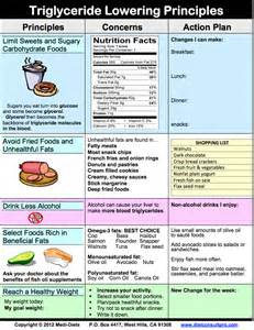 cholesterol reducing diet picture 2