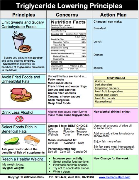 High cholesterol diet chart picture 5