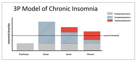 chronic insomnia and anxiety picture 14
