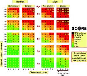 Cholesterol charts for at risk picture 7