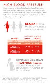 menopause high blood pressure picture 5