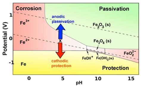 chromium compounds picture 10