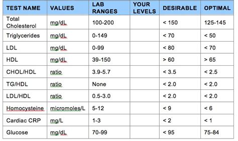 cholesterol values picture 3