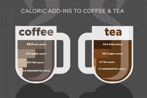 caffeine and weight gain statistics picture 3