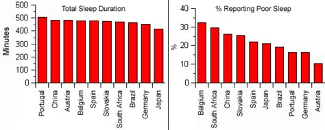 average amount of sleep picture 7
