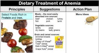 anemia diet picture 10