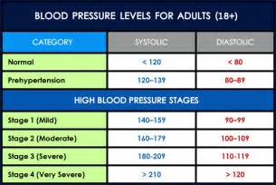 Blood pressure charts picture 14