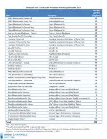 retail prescription drug list 2014 picture 3
