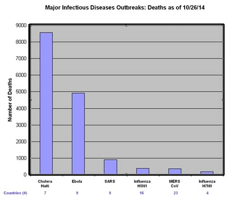 current disease outbreaks in wv oct 2014 picture 12