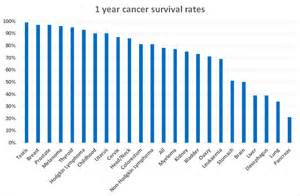 what is the survival rate for liver cancer picture 15
