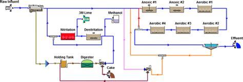 anaerobic digestion modelling software picture 19