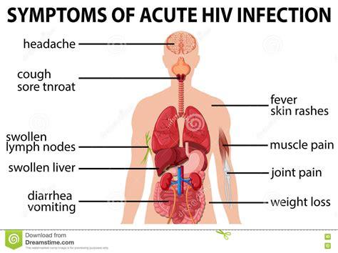 h hurt hiv symptoms picture 5
