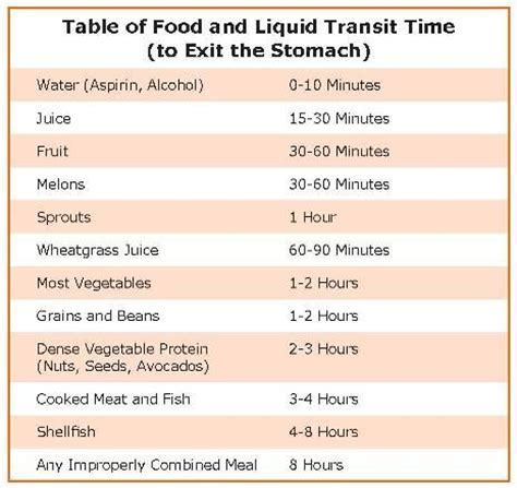 list of digestion time of foods picture 1